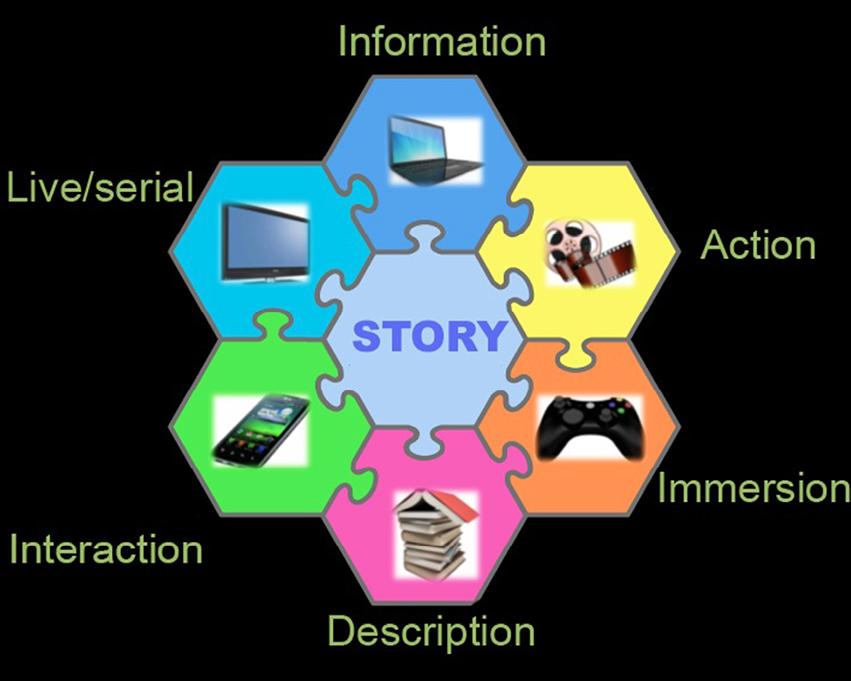 La historia en el centro las funciones tecnológicas de cada medio a su servicio. Diseño de C.