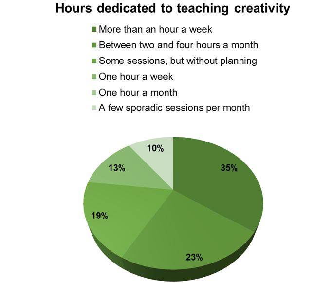 Hours dedicated to teaching creativity